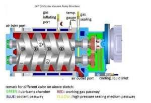 Advantages Amp Disadvantages Of Dry Screw Vacuum Pump