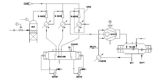Vacuum System of Steam ejector +watering pump