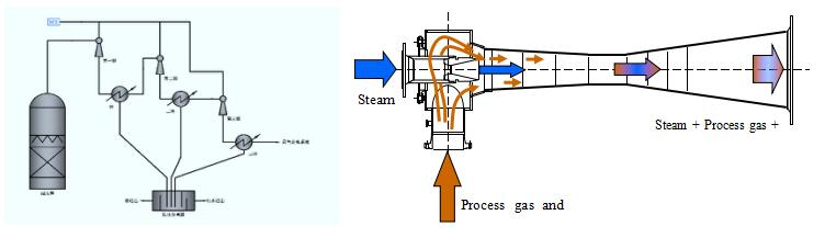 Vacuum System of full Steam ejector