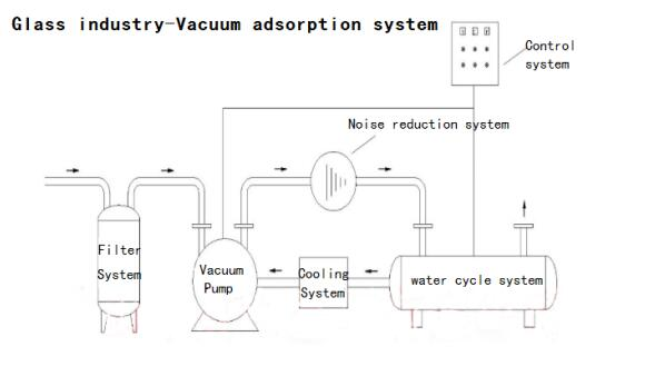 vacuum adsorption system