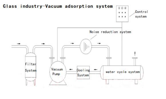 vacuum adsorption system