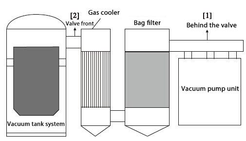 Schematic diagram of vacuum degassing equipment