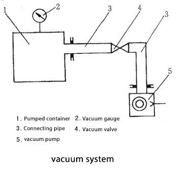 vacuum system basic requirements