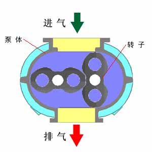 What is a vacuum pump