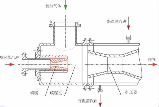 Steam ejection vacuum pump