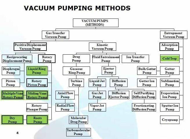Various types of vacuum pump