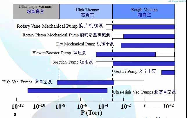 Various types of vacuum pumps
