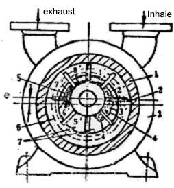 Liquid ring vacuum pump working principle