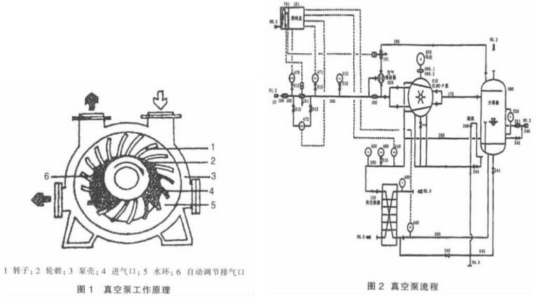 Water Ring Vacuum Pump system