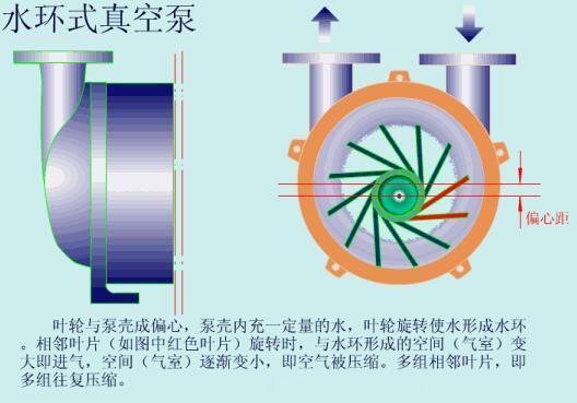 Water ring vacuum pump1