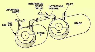 rotary vane pumps1