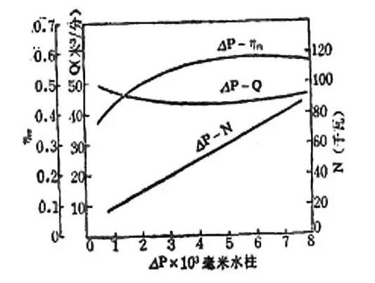 performance curve of roots blower