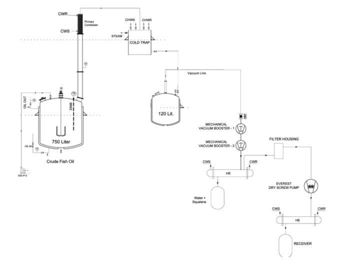 Dry Screw Vacuum Pumps Used In Chemical Industry