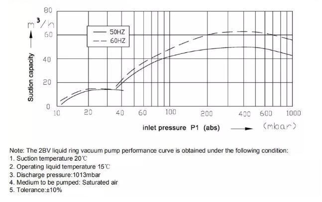 Single stage liquid ring vacuum pump performance curve