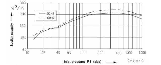 plastic vacuum pump performance curve