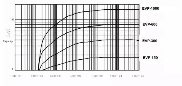 EVP Series Dry Scroll Vacuum Pump performance curve