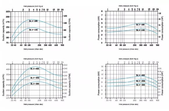 Two-stage liquid ring vacuum pump Performance curve
