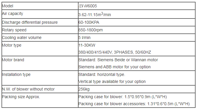 Roots blower Product specification