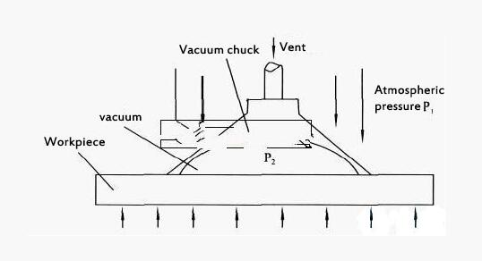 What vacuum pumps should be used for vacuum adsorption and suckers.jpg Unable to create directory wp-content/uploads/2019/03. Is its parent directory writable by the server?