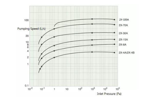 2X-A Rotary Vacuum Pump supply performance curve