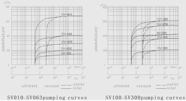 SV rotary vane vacuum pump supply performance curve