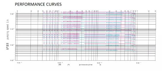 Oil Diffusion Vacuum Pump Supply Performance curve