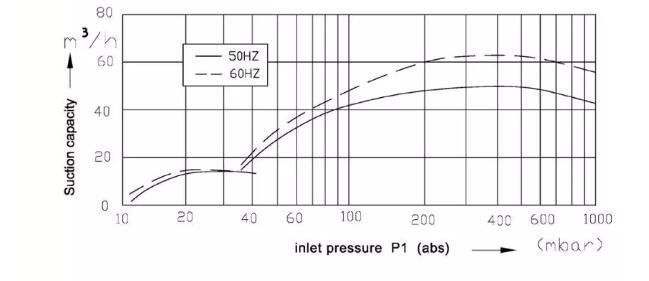 Vacuum pump for extruder performance curve