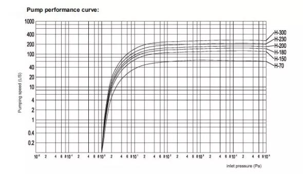 Piston Vacuum Pump performance curve