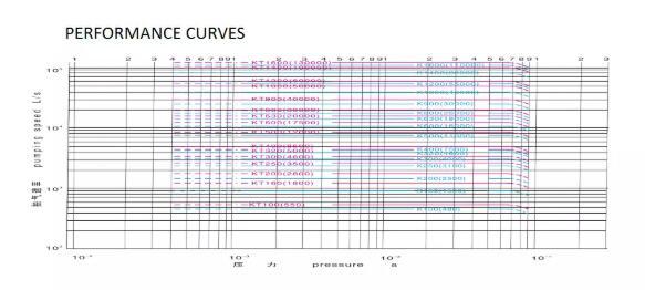 Oil Diffusion Vacuum Pump price performance curve