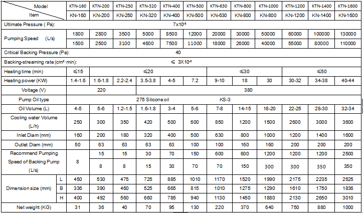KN series oil diffusion vacuum pump supply technical Parameters