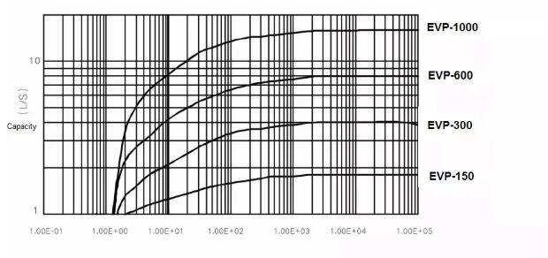 Dry Vacuum Pump price performance curve