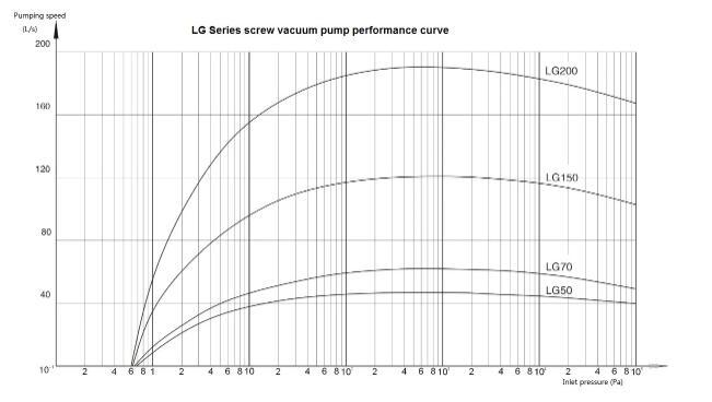 Dry Vacuum Pump Supply Performance curve