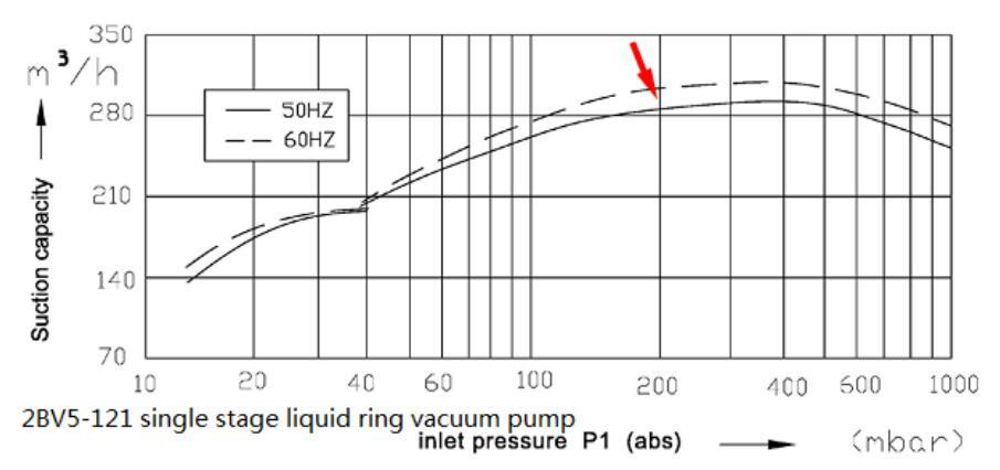 Vacuum pump for clay brick vacuum extruder