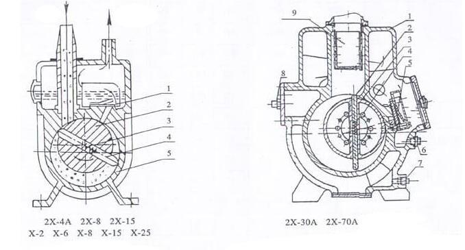 Vacuum Pump for Vacuum Furnace Size