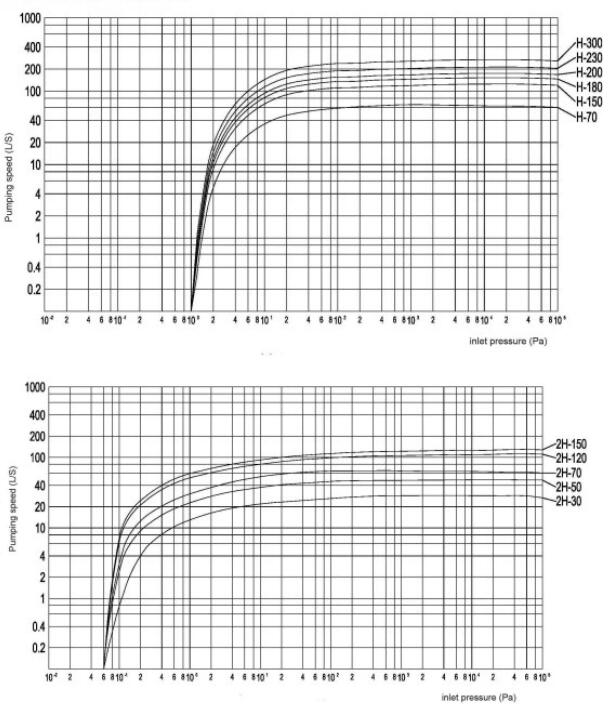 Rotary piston vacuum pump manufacturers characteristic curves
