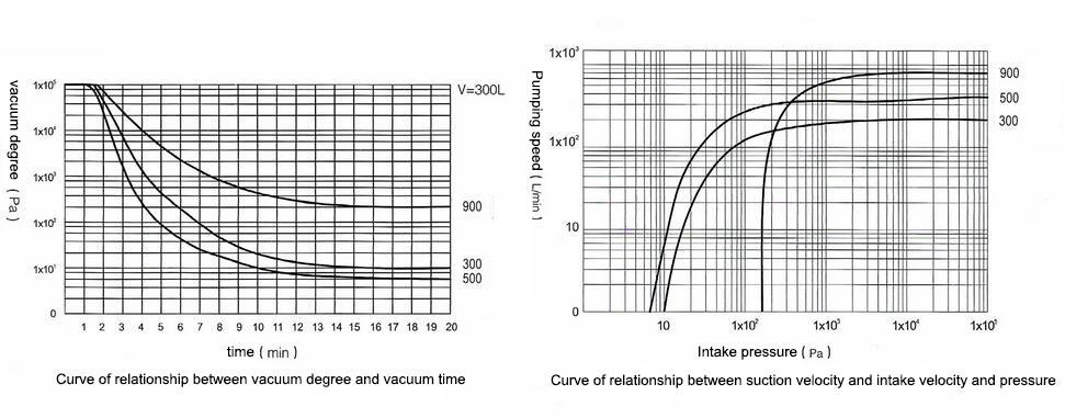 Dry scroll vacuum pump performance curve