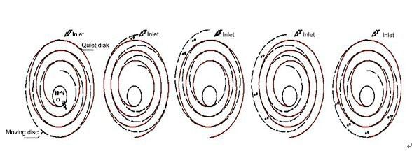 working principle of the scroll vacuum pump