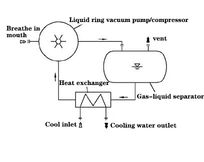 basic flow chart of liquid ring vacuum pump closed-loop system