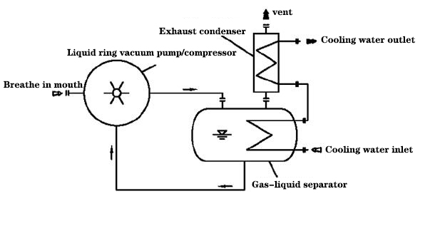 flow chart of liquid ring vacuum pump closed-loop system (used for solvent recovery)