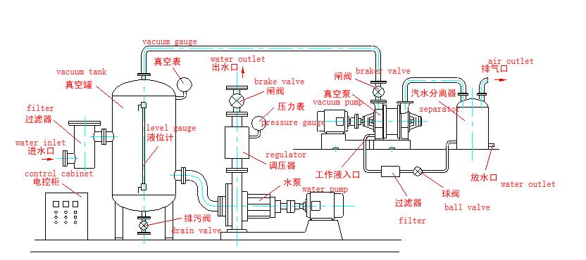 Water ring vacuum pump in marine transportation industry