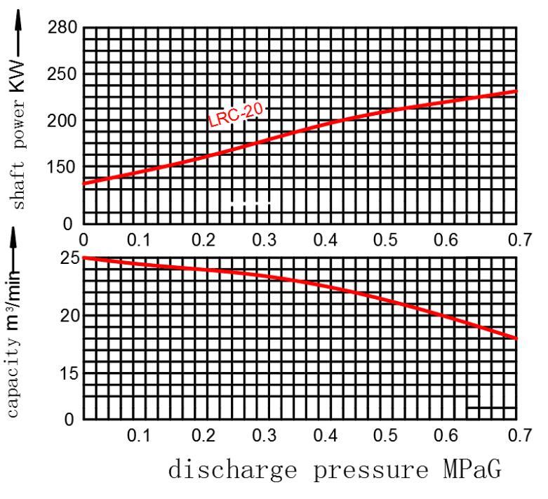 Performance curve of LRC-20