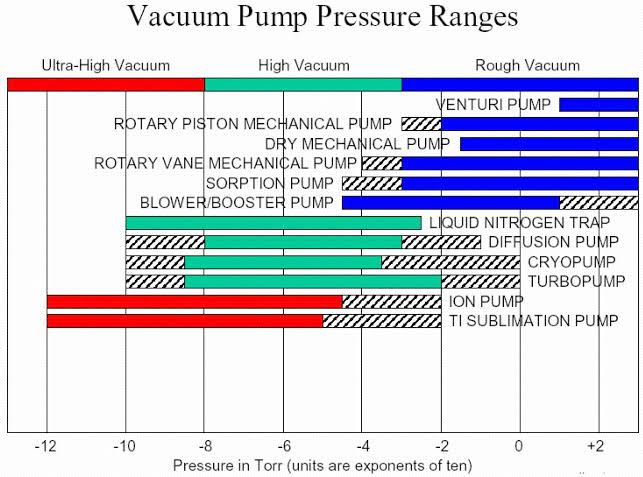 double-stage-vacuum-pump-selection