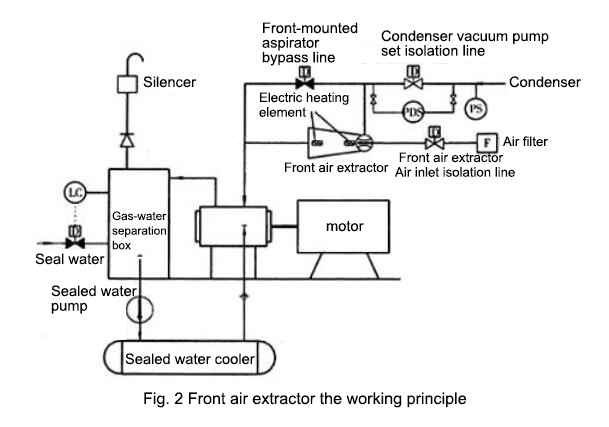 Front air extractor the working principle