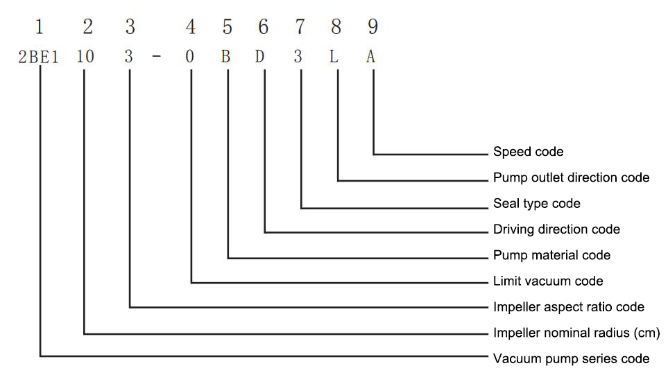 Model representation method