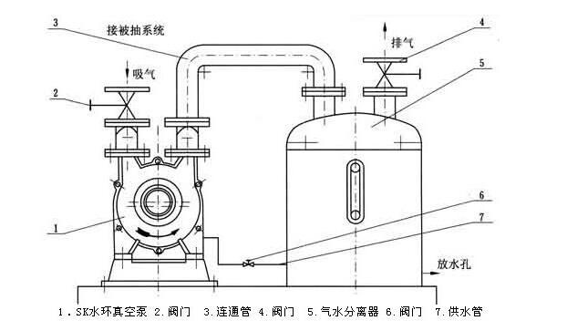 sk-series-water-ring-vacuum-pump-and-compressor