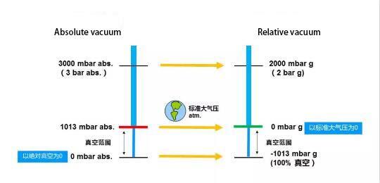 Relative vacuum