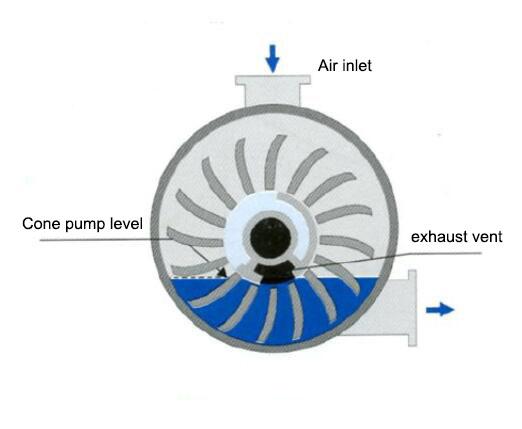 Vacuum pump starts