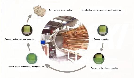 Vacuum pump in anticorrosive wood production