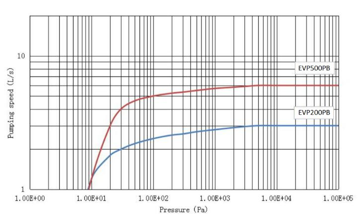 Shielded scroll dry pump performance curves