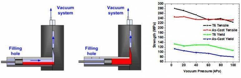 Vacuum die casting system